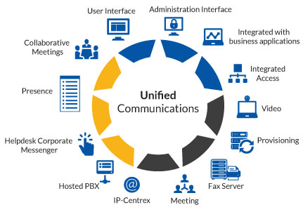 Unified Communications York Lancaster Pa