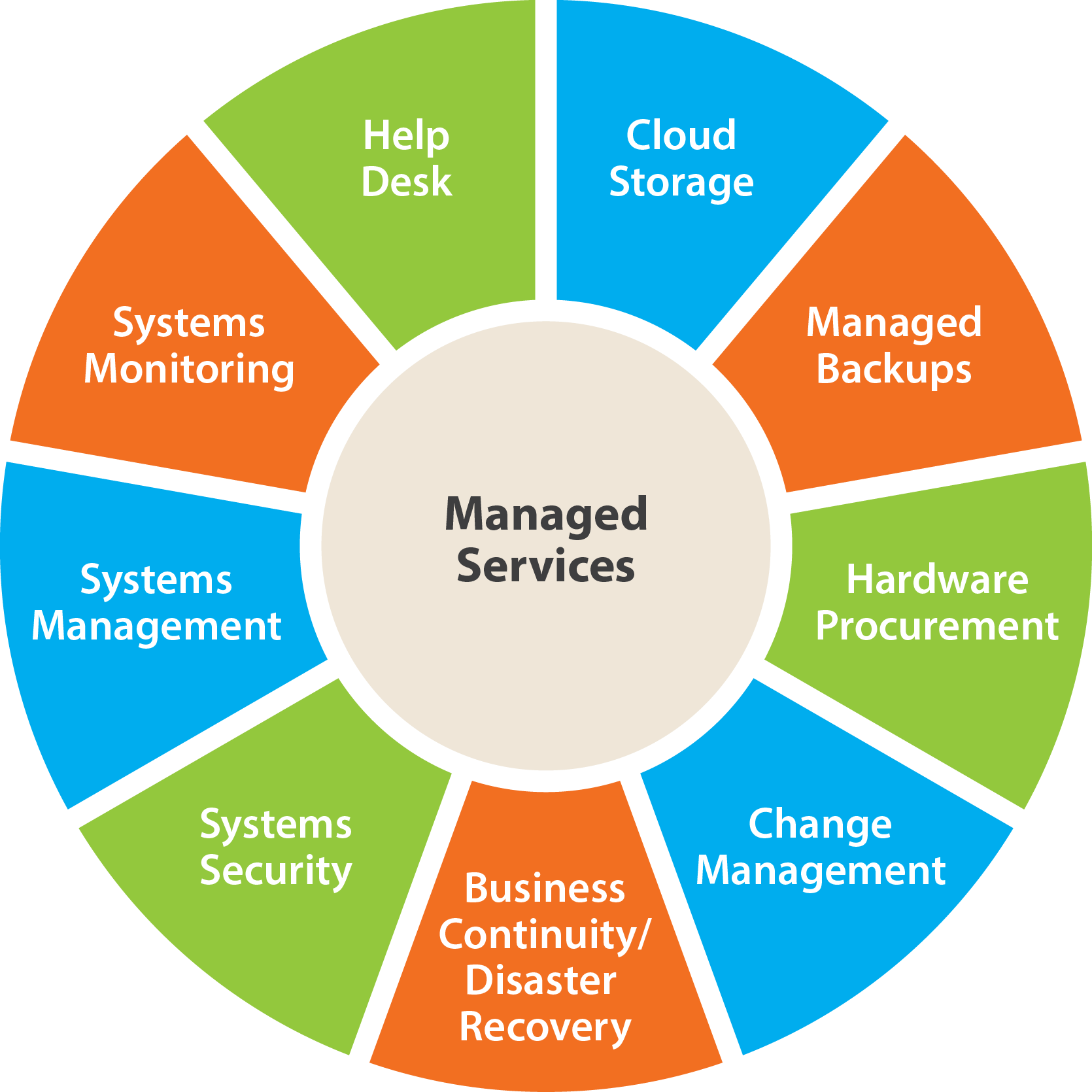 managed it services york pa